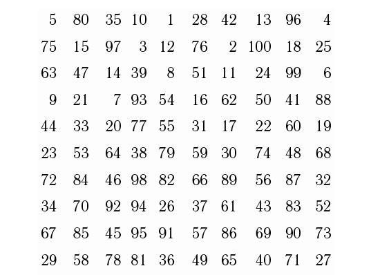 Средневековое гадание по таблице чисел (на будущее)